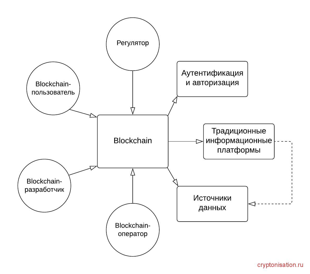 Схема работы НЦПТ
